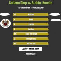 Sofiane Diop vs Brahim Konate h2h player stats
