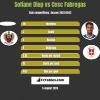 Sofiane Diop vs Cesc Fabregas h2h player stats