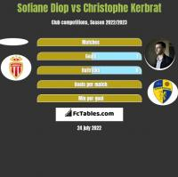 Sofiane Diop vs Christophe Kerbrat h2h player stats
