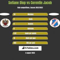 Sofiane Diop vs Corentin Jacob h2h player stats