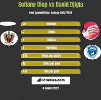 Sofiane Diop vs David Djigla h2h player stats
