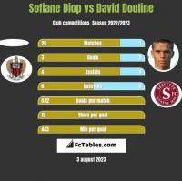 Sofiane Diop vs David Douline h2h player stats
