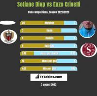 Sofiane Diop vs Enzo Crivelli h2h player stats