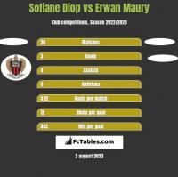 Sofiane Diop vs Erwan Maury h2h player stats