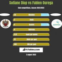 Sofiane Diop vs Fabien Ourega h2h player stats