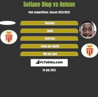 Sofiane Diop vs Gelson h2h player stats