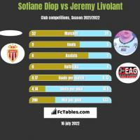 Sofiane Diop vs Jeremy Livolant h2h player stats