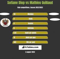 Sofiane Diop vs Mathieu Guillaud h2h player stats