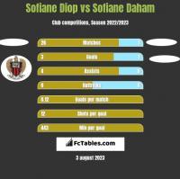 Sofiane Diop vs Sofiane Daham h2h player stats