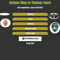 Sofiane Diop vs Thomas Toure h2h player stats