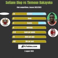 Sofiane Diop vs Tiemoue Bakayoko h2h player stats