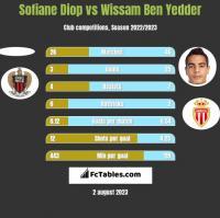 Sofiane Diop vs Wissam Ben Yedder h2h player stats