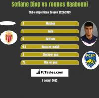 Sofiane Diop vs Younes Kaabouni h2h player stats