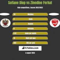 Sofiane Diop vs Zinedine Ferhat h2h player stats