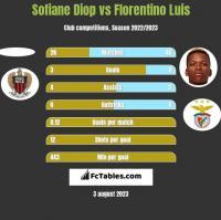 Sofiane Diop vs Florentino Luis h2h player stats
