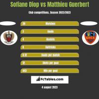 Sofiane Diop vs Matthieu Guerbert h2h player stats