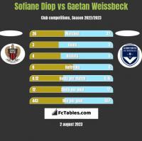 Sofiane Diop vs Gaetan Weissbeck h2h player stats