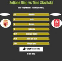 Sofiane Diop vs Timo Stavitski h2h player stats