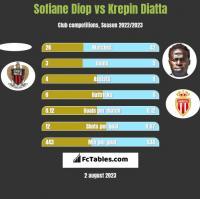 Sofiane Diop vs Krepin Diatta h2h player stats