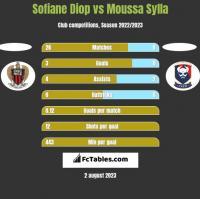 Sofiane Diop vs Moussa Sylla h2h player stats