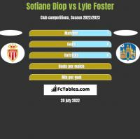 Sofiane Diop vs Lyle Foster h2h player stats