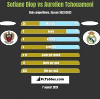 Sofiane Diop vs Aurelien Tchouameni h2h player stats