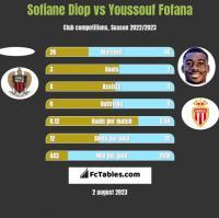 Sofiane Diop vs Youssouf Fofana h2h player stats