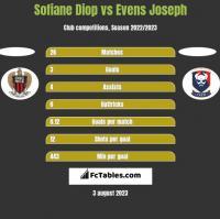 Sofiane Diop vs Evens Joseph h2h player stats