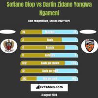 Sofiane Diop vs Darlin Zidane Yongwa Ngameni h2h player stats