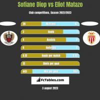 Sofiane Diop vs Eliot Matazo h2h player stats