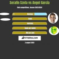 Serafin Szota vs Angel Garcia h2h player stats