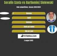 Serafin Szota vs Bartlomiej Sielewski h2h player stats