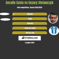 Serafin Szota vs Cezary Stefanczyk h2h player stats