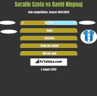Serafin Szota vs David Niepsuj h2h player stats
