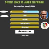 Serafin Szota vs Jakub Czerwinski h2h player stats