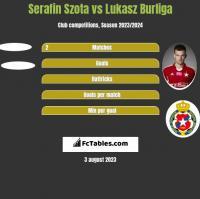 Serafin Szota vs Lukasz Burliga h2h player stats