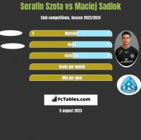 Serafin Szota vs Maciej Sadlok h2h player stats