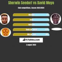 Sherwin Seedorf vs David Moyo h2h player stats