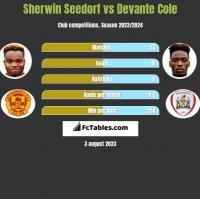 Sherwin Seedorf vs Devante Cole h2h player stats