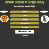Sherwin Seedorf vs George Oakley h2h player stats