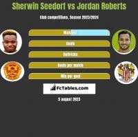Sherwin Seedorf vs Jordan Roberts h2h player stats