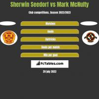 Sherwin Seedorf vs Mark McNulty h2h player stats