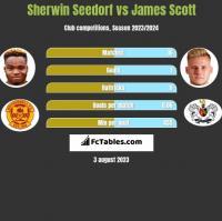 Sherwin Seedorf vs James Scott h2h player stats
