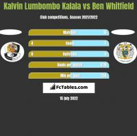 Kalvin Lumbombo Kalala vs Ben Whitfield h2h player stats