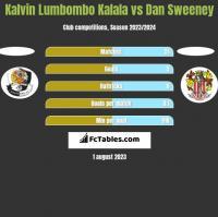 Kalvin Lumbombo Kalala vs Dan Sweeney h2h player stats