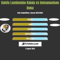 Kalvin Lumbombo Kalala vs Immanuelson Doku h2h player stats