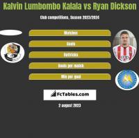 Kalvin Lumbombo Kalala vs Ryan Dickson h2h player stats