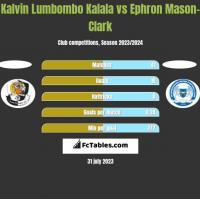 Kalvin Lumbombo Kalala vs Ephron Mason-Clark h2h player stats