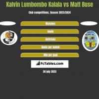 Kalvin Lumbombo Kalala vs Matt Buse h2h player stats