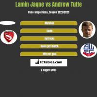 Lamin Jagne vs Andrew Tutte h2h player stats